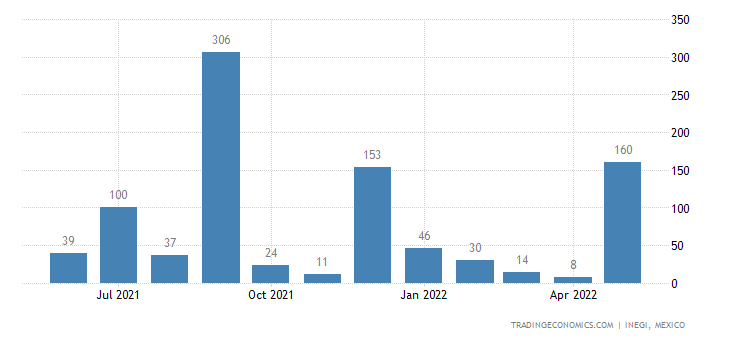 Mexico Exports of Aluminum Containers For Compressed Or