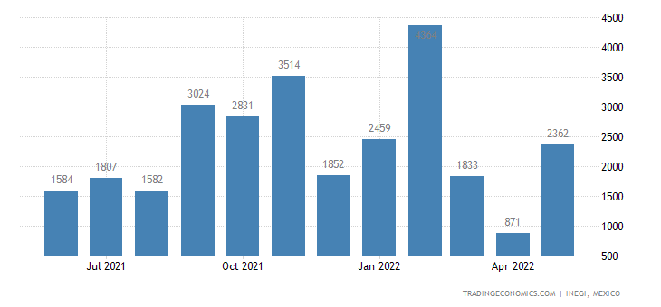 Mexico Exports of Aluminum Foil. Thick
