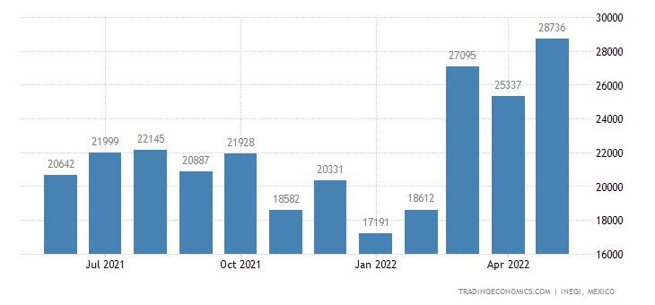 Mexico Exports of Aluminum Structures
