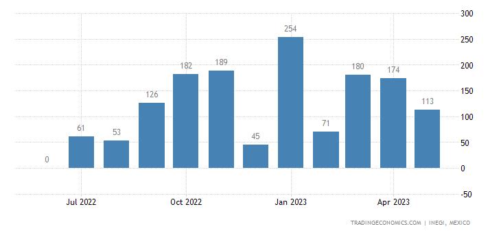 Mexico Exports of Aluminum Tanks, Vats & Similar Plain