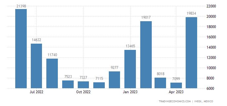 Mexico Exports of Aluminum, Unwrought