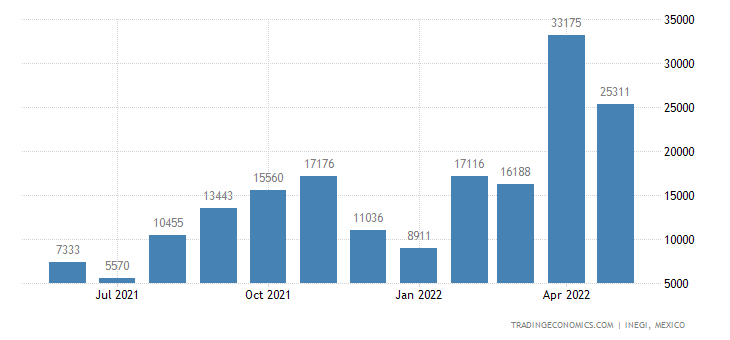 Mexico Exports of Aluminum, Unwrought