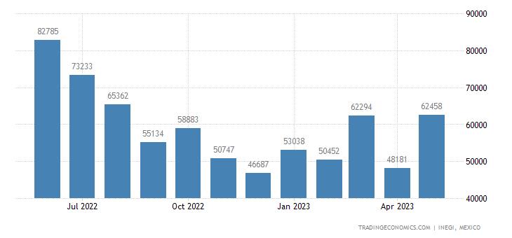 Mexico Exports of Aluminum Waste & Scrap