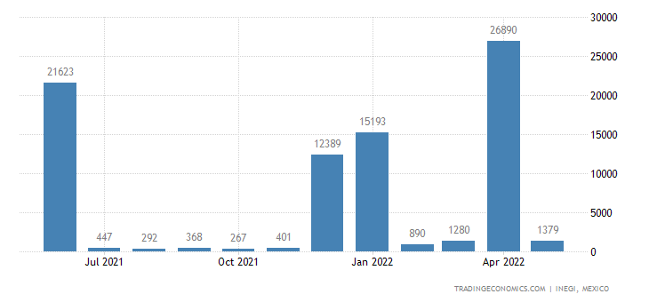 Mexico Exports of Ammonia, Anhydrous Or In Aqueous Solut