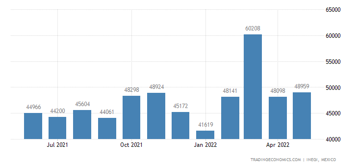 Mexico Exports of Angles, Shapes & Sections of Iron Or N