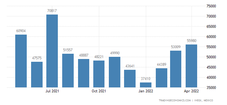 Mexico Exports of Animal Or Vegetable Fats & Oils & Thei