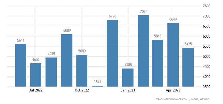 Mexico Exports of Antibiotics