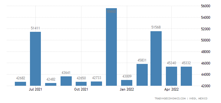 Mexico Exports of Appliances & Machines For Measuring Or