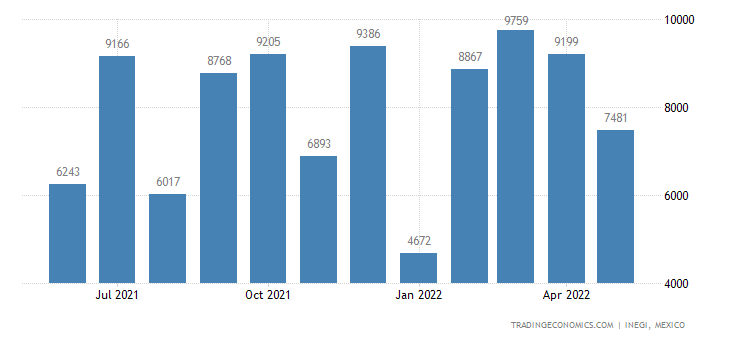Mexico Exports of Arms & Ammunition, Parts & Accessories