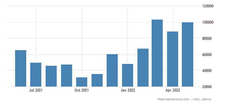 Mexico Exports of Articles & Equipment For General Physi