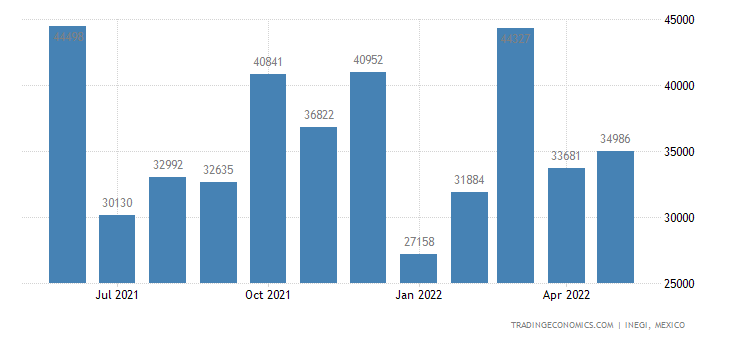 Mexico Exports of Articles For Arcade, Table Or Parlor G