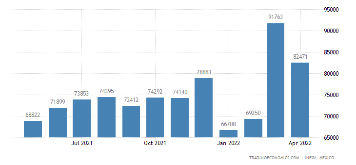 Mexico Exports of Articles Nesoi, of Unhardened Vulcaniz