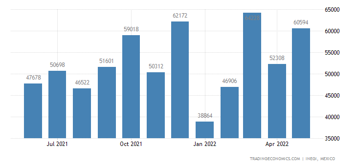 Mexico Exports of Articles of Aluminum, Not Speied