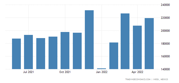 Mexico Exports of Articles of Apparel & Clothing Accesso