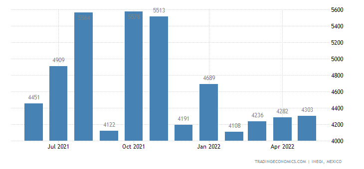 Mexico Exports of Articles of Iron and Steel, Household