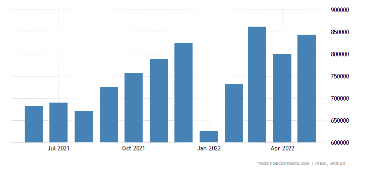 Mexico Exports of Articles of Iron Or Steel