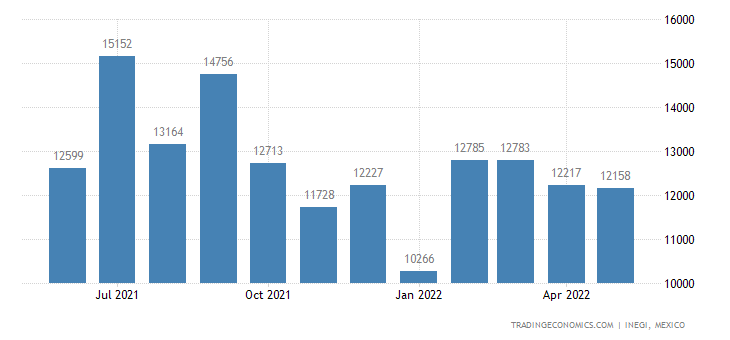 Mexico Exports of Articles of Leather Or Composition Lea