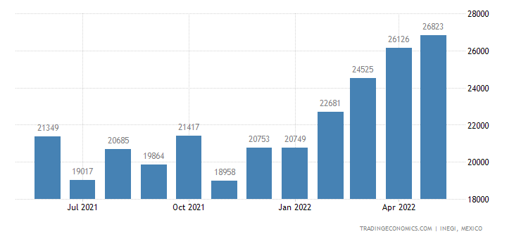 Mexico Exports of Articles of Plaster Or of Composition