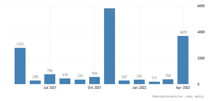 Mexico Exports of Articles of Precious Metal