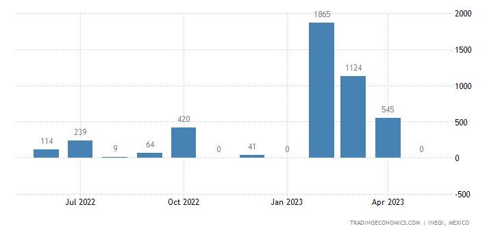 Mexico Exports of Artificial Filament Tow