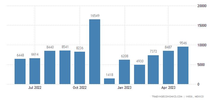 Mexico Exports of Artificial Graphite, Colloidal Graphite
