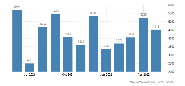 Mexico Exports of Ash & Residues Containing Metals Or Me