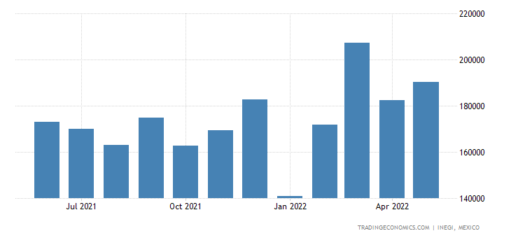 Mexico Exports of Automatic Regulating Or Controlling In