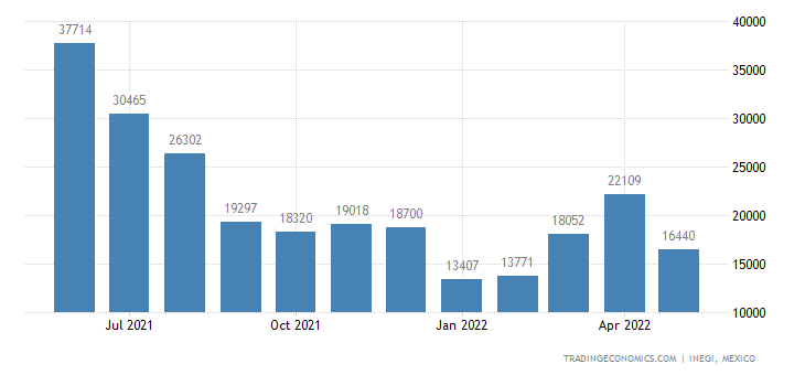Mexico Exports of Automotive Air Conditioners