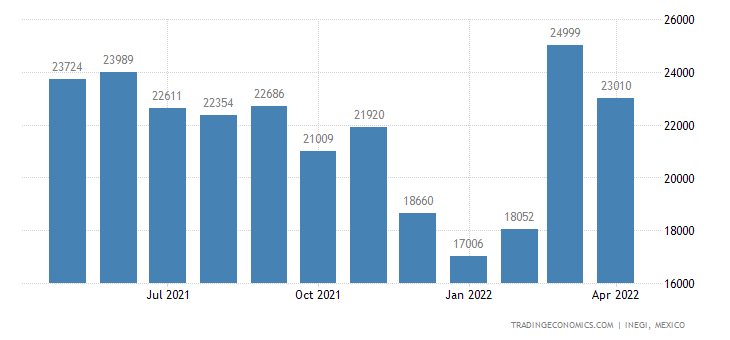 Mexico Exports of Bananas & Plantains, Fresh Or Dried
