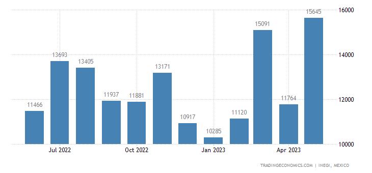 Mexico Exports of Bandages & Similar Articles, Impregnat