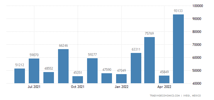 Mexico Exports of Bars & Rods of Iron Nesoi, Not Forged,