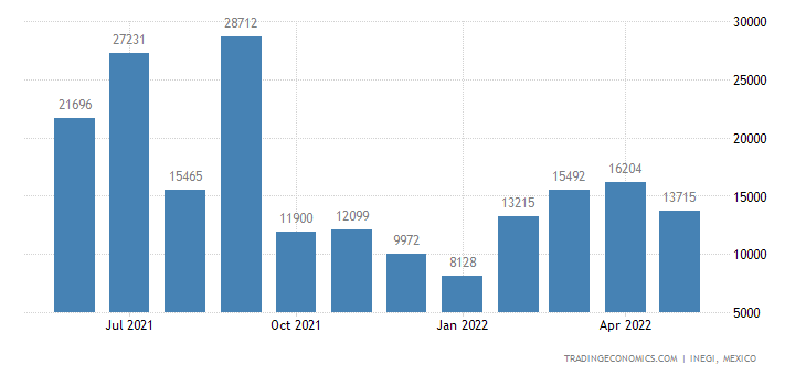 Mexico Exports of Bed Linen, Table Linen, Toilet Linen &