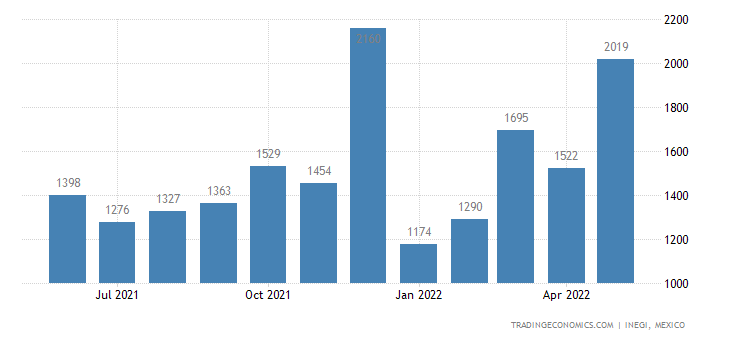 Mexico Exports of Bells, Gongs & The Like, Nonelectric,