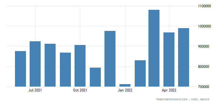 Mexico Exports of Beverages Spirits & Vinegar