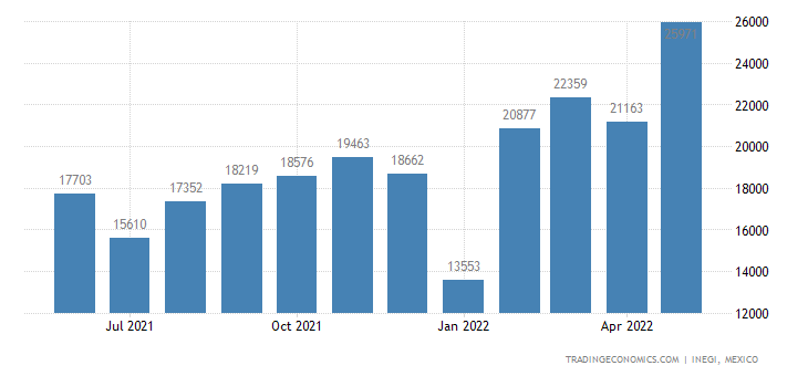 Mexico Exports of Bodies of Tractors, Public-transport V