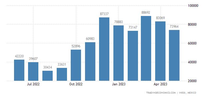 Mexico Exports of Cabbages, Cauliflower, Kohlrabi, Kale,