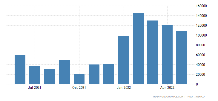 Mexico Exports of Cane Or Beet Sugar, Chem. Pure Sucrose