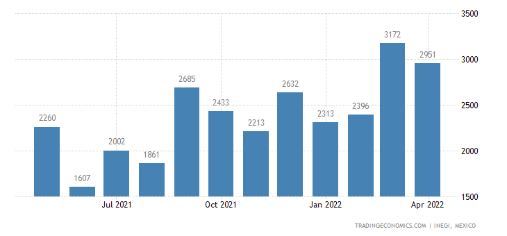 Mexico Exports of Carbonates, Peroxocarbonates, & Ammoni