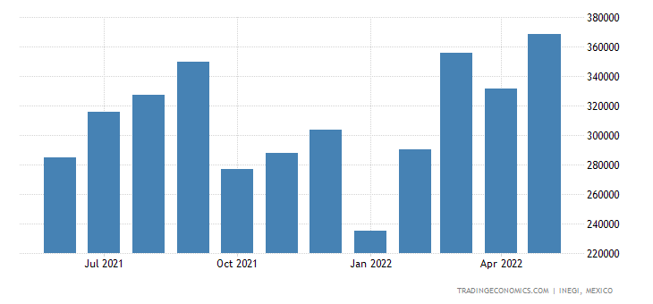 Mexico Exports of Centrifuges Incl Centrifugal Dryers