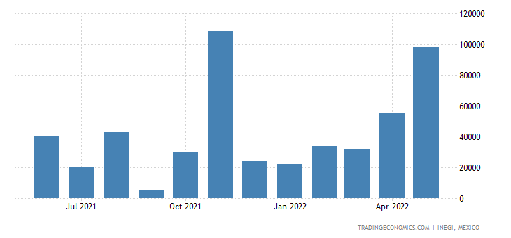 Mexico Exports of Cereals