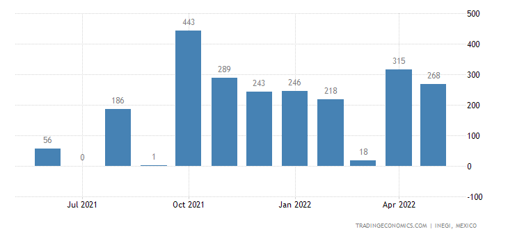 Mexico Exports of Cinematographic Cameras & Projectors