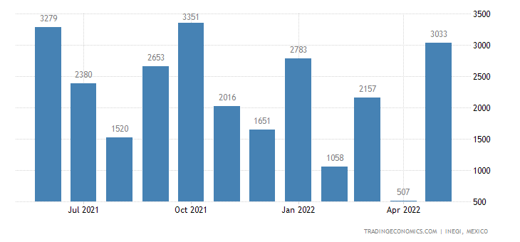 Mexico Exports of Cocoa Butter, Fat & Oil
