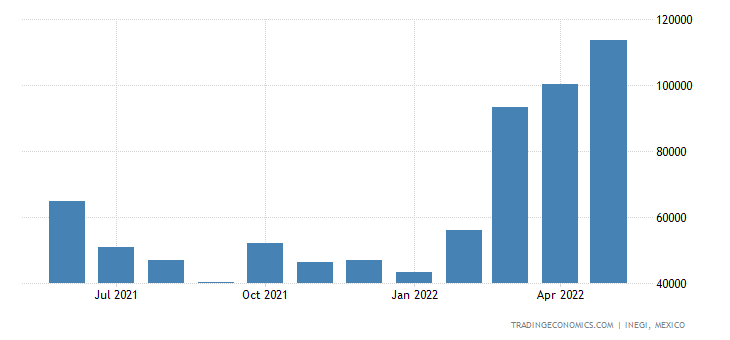 Mexico Exports of Coffee, Tea, Mate & Spices