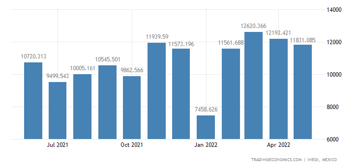 Mexico Exports of Consumer Goods