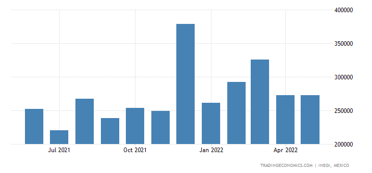 Mexico Exports of Copper & Articles Thereof