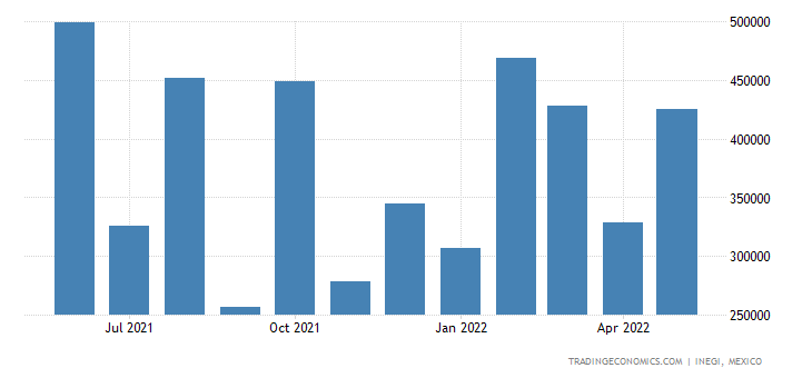 Mexico Exports of Copper Ores & Concentrates