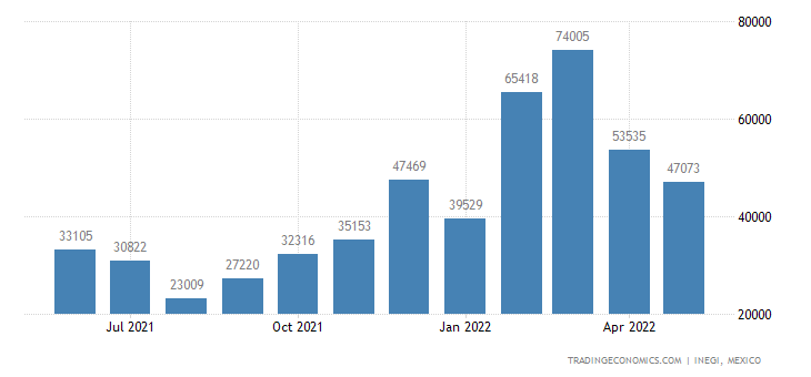 Mexico Exports of Cotton, Incl Yarns & Woven Fabrics The