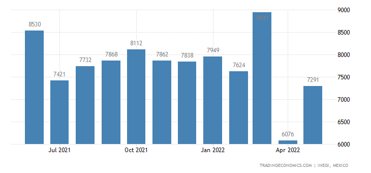 Mexico Exports of Cotton Yarn, Containing More Cotton, N