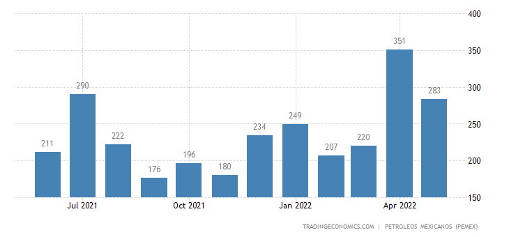 Mexico Exports of Crude Oil - Istmo