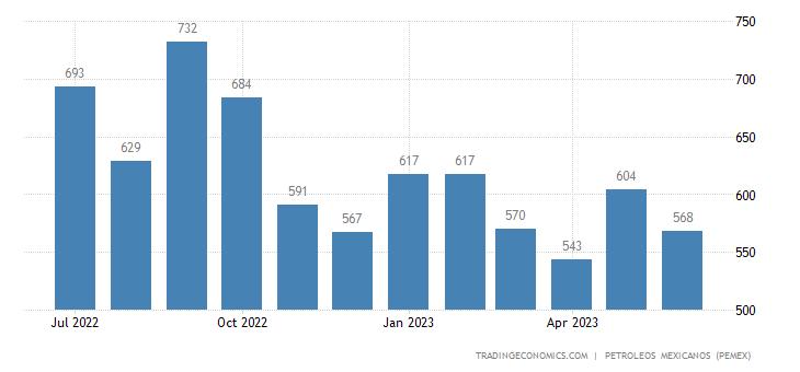 Mexico Exports of Crude Oil - Maya